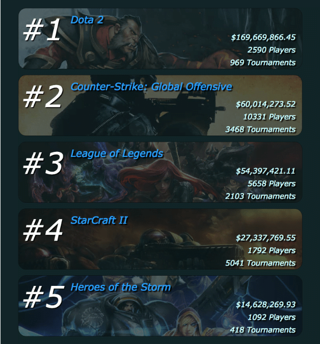 Top 5 Games Prize money.